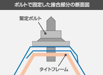 ボルトで固定した接合部分の断面図