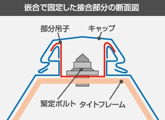 嵌合で固定した接合部分の断面図