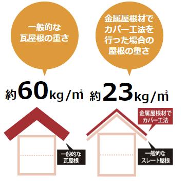一般的な瓦屋根、約60k/㎡よりかなり軽量