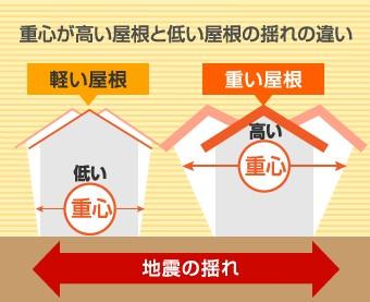 立平葺きの屋根カバー工法