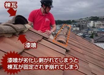 漆喰が劣化し剥がれてしまうと棟瓦が固定されず崩れてしまう