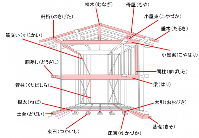 木造軸組工法の各パーツ