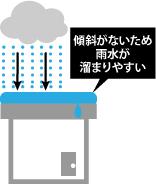 雨水が溜まりやすい