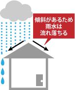 急勾配屋根の特徴