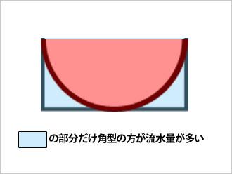 雨樋の形状比較2