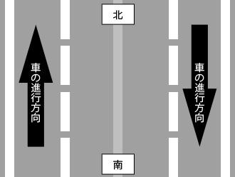 上りと下りの車の進行方向