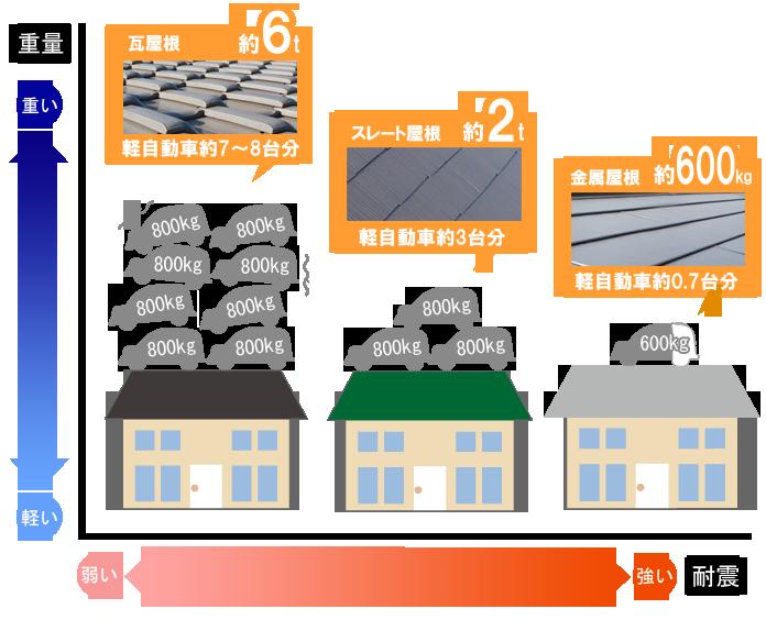「一般的な住宅での屋根材の重さ比較」の画像検索結果