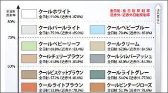 日射反射率50%以上の色