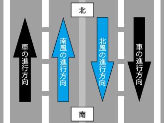 車と風の進行方向