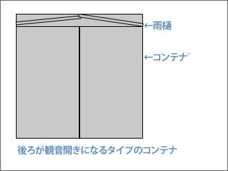 コンテナ図